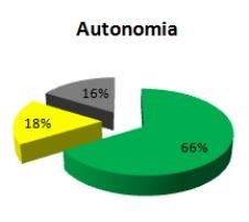 ds02_autonomia