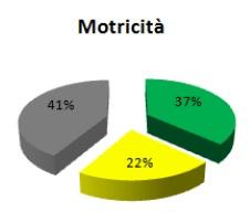 ds12_motricita